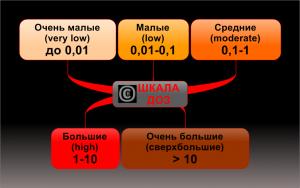 Измерение дозы излучения